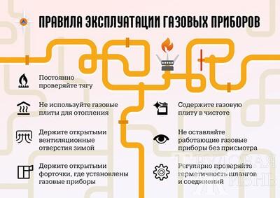Пожары  в  быту